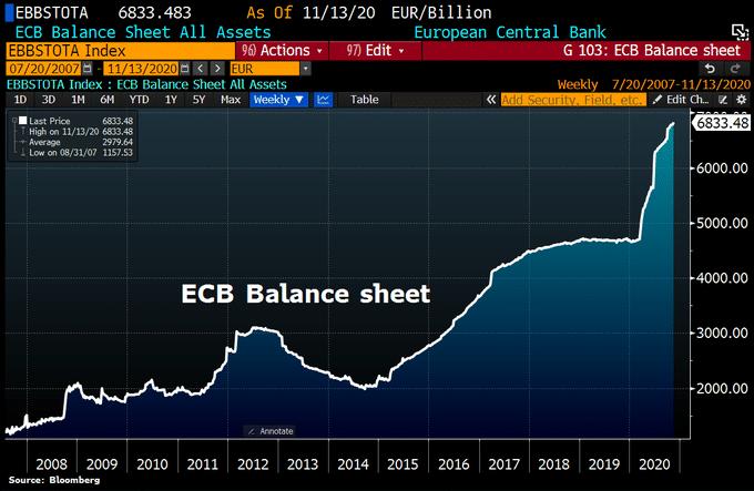 ecb-balanche-sheet-2020-11-13