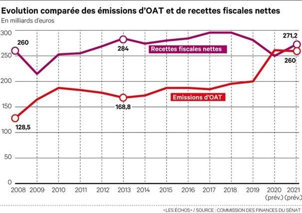 evolution-comparee-emissions-OAT-recettes-fiscales-nettes