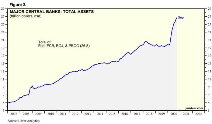 major-central-banks-total-assets-2020-october