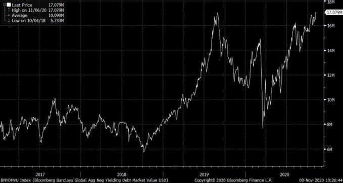 negative-yielding-debt-pile-2020-11-08