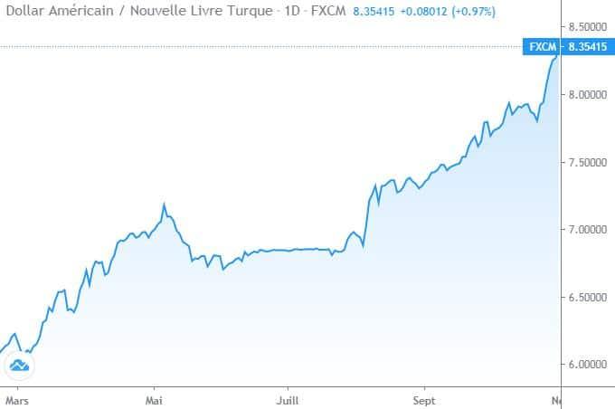 us-dollar-turkish-lira