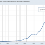 USA: La dette sur les Prêts automobiles vient d'atteindre un nouveau sommet historique au 3ème trimestre 2020 à plus de 1220 milliards $
