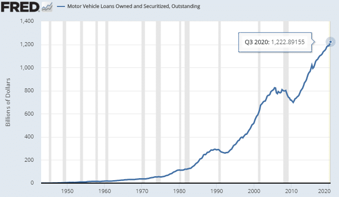 usa-Motor-Vehicle-Loans-Owned-and-Securitized-Outstanding-2020-09-30