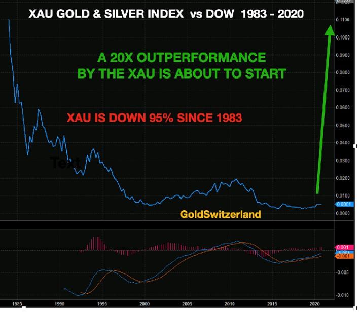 xau-gold-silver-index
