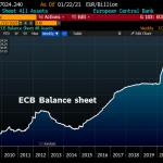 Bravo Christine ! La taille du bilan de la BCE vient d'atteindre un nouveau sommet historique à plus de 7 024 milliards €