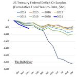 Le déficit budgétaire américain a nettement dérapé au 1er trimestre de l